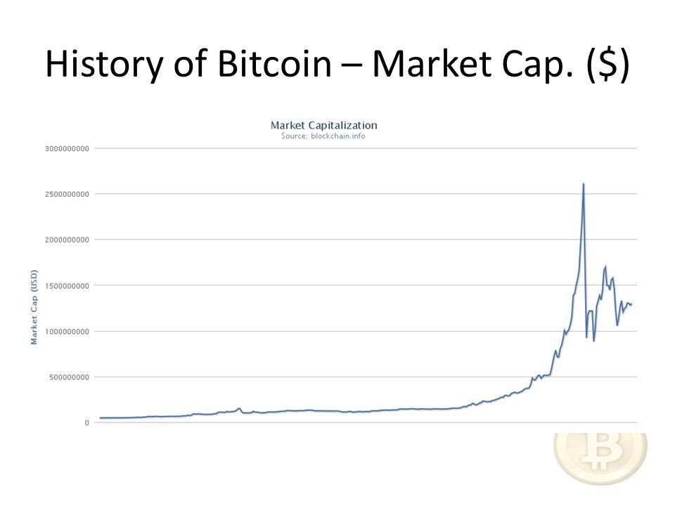 History of Bitcoin – Market Cap. ($)