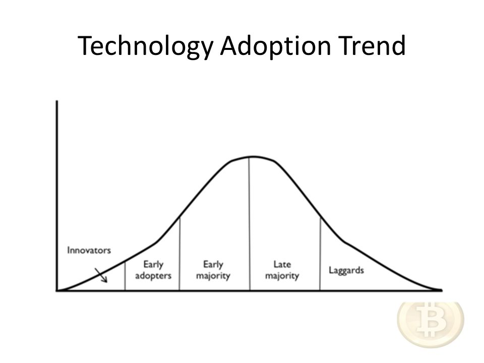 Technology Adoption Trend