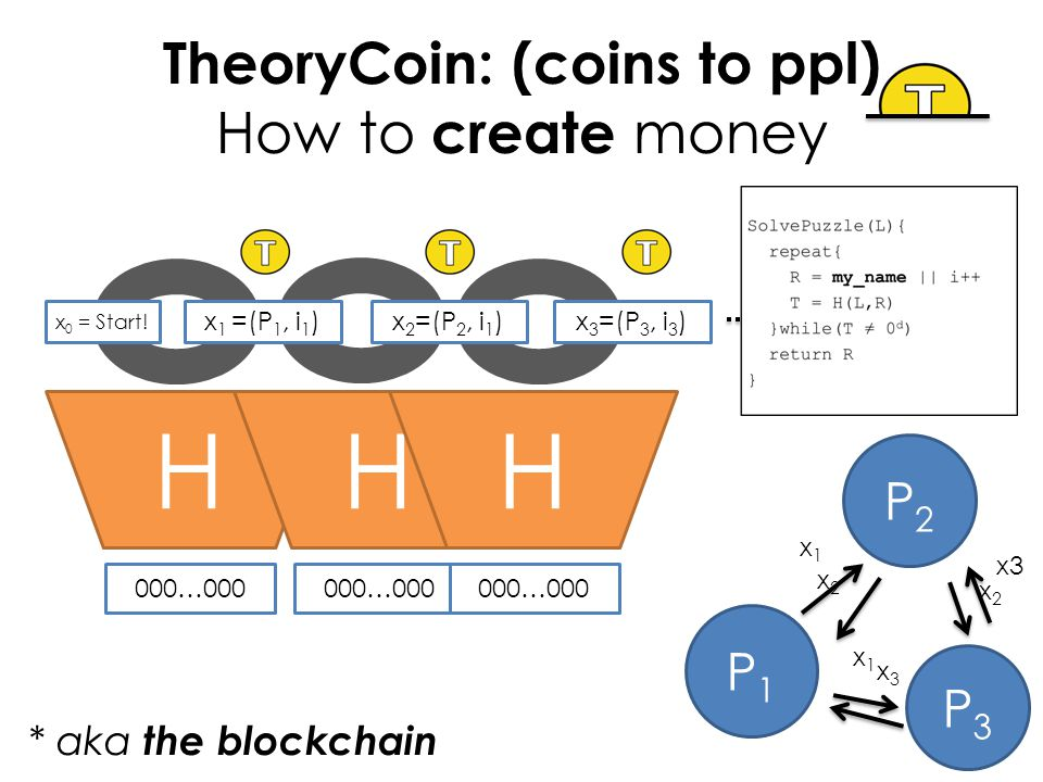 TheoryCoin: (coins to ppl) How to create money H x 0 = Start.