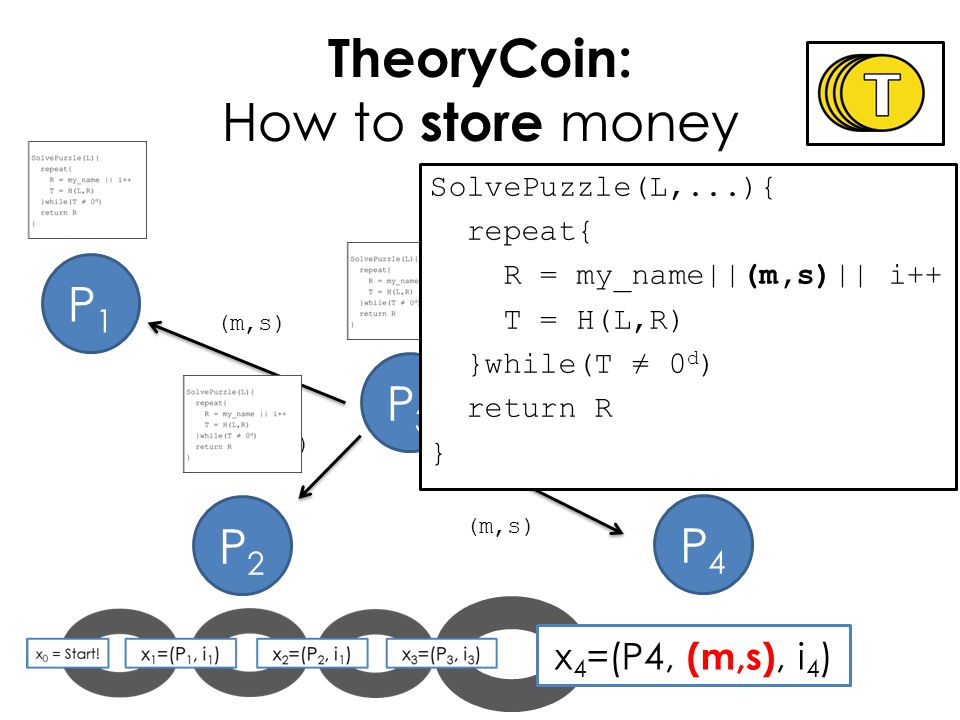 x 4 =(P4, (m,s), i 4 ) P1P1 TheoryCoin: How to store money P3P3 P2P2 P4P4 (m,s) SolvePuzzle(L,...){ repeat{ R = my_name||(m,s)|| i++ T = H(L,R) }while(T 0 d ) return R }
