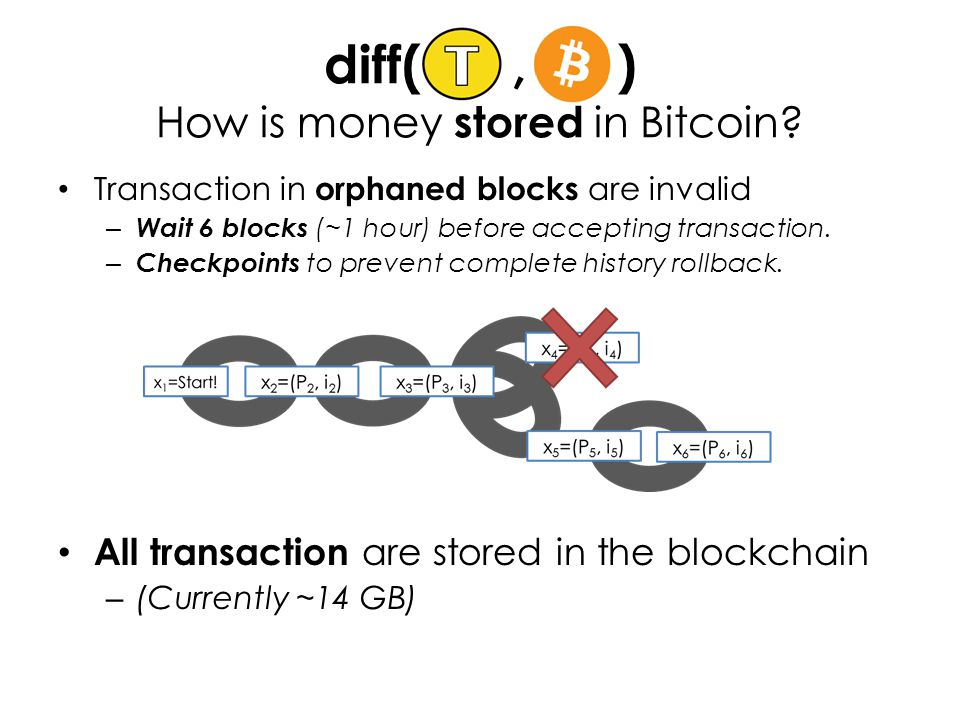 diff(, ) How is money stored in Bitcoin.