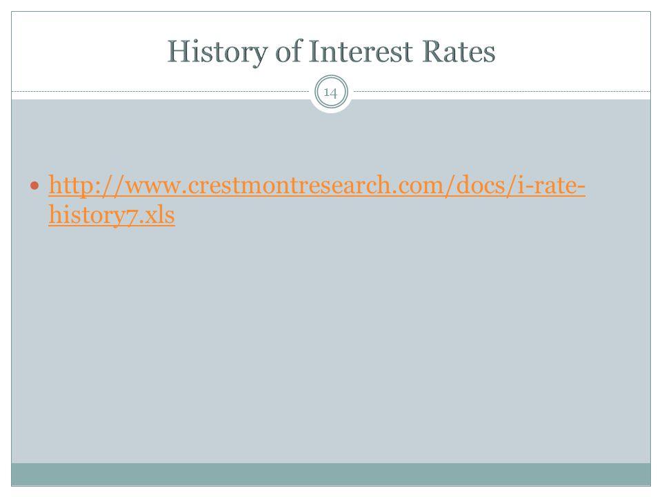 14 http://www.crestmontresearch.com/docs/i-rate- history7.xls http://www.crestmontresearch.com/docs/i-rate- history7.xls