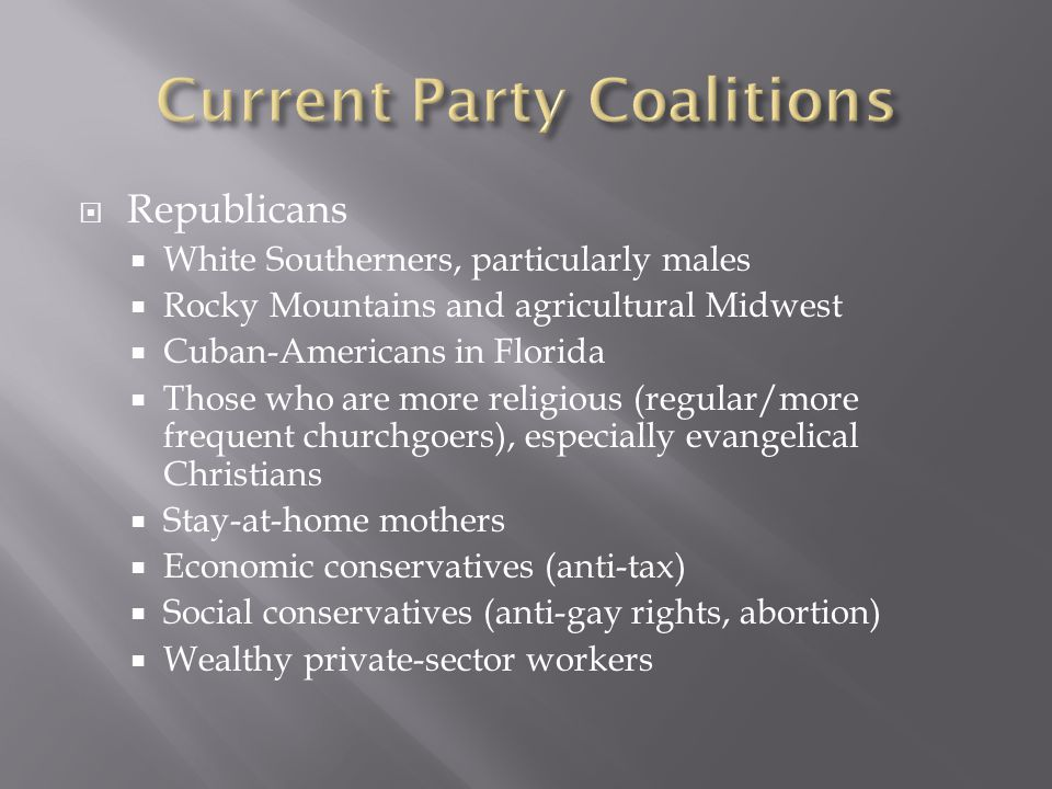 Republicans White Southerners, particularly males Rocky Mountains and agricultural Midwest Cuban-Americans in Florida Those who are more religious (regular/more frequent churchgoers), especially evangelical Christians Stay-at-home mothers Economic conservatives (anti-tax) Social conservatives (anti-gay rights, abortion) Wealthy private-sector workers
