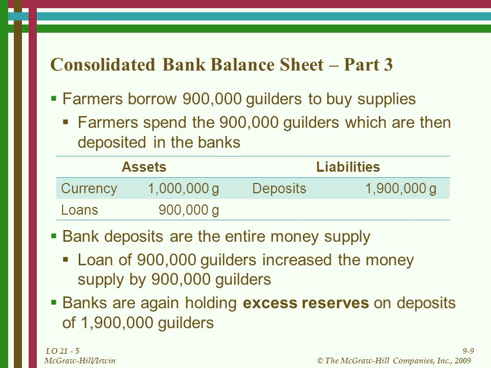 9-9 © The McGraw-Hill Companies, Inc., 2009 McGraw-Hill/Irwin LO 21 - 5 Consolidated Bank Balance Sheet – Part 3 Farmers borrow 900,000 guilders to bu