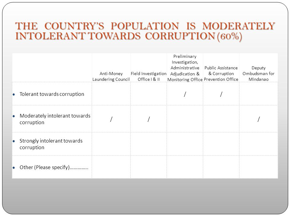 SCORE OF THE GLOBAL INTEGRITY INDEX DOES NOT FAIRLY REFLECT THE REALITY OF CORRUPTION IN THE COUNTRY (60%) Yes/ / No /// Other (Please specify)…………… A