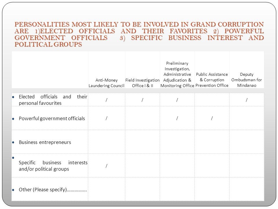 THE PREVALENCE OF GRAND CORRUPTION IN THE COUNTRY IS MODERATE (80%) Anti-Money Laundering Council Field Investigation Office I & II Preliminary Investigation, Administrative Adjudication & Monitoring Office Public Assistance & Corruption Prevention Office Deputy Ombudsman for Mindanao Non-existent Low / Moderate // / / High Other (Please specify)…………….