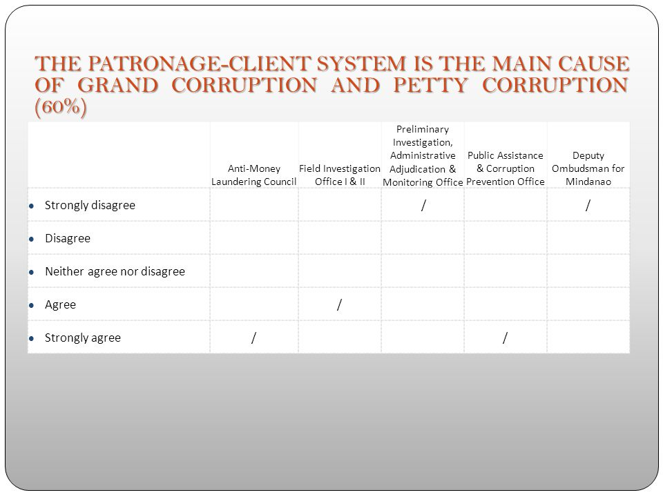 Anti-Money Laundering Council Field Investigation Office I & II Preliminary Investigation, Administrative Adjudication & Monitoring Office Public Assi