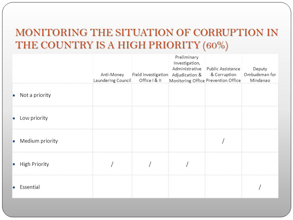 WEAK ACCOUNTING PRACTICES, INCLUDING LACK OF TIMELY FINANCIAL MANAGEMENT ARE CONDITIONS FAVORABLE FOR CORRUPTION (80%) Anti-Money Laundering Council Field Investigation Office I & II Preliminary Investigation, Administrative Adjudication & Monitoring Office Public Assistance & Corruption Prevention Office Deputy Ombudsman for Mindanao Strongly disagree / Disagree Neither agree nor disagree Agree / Strongly agree// /