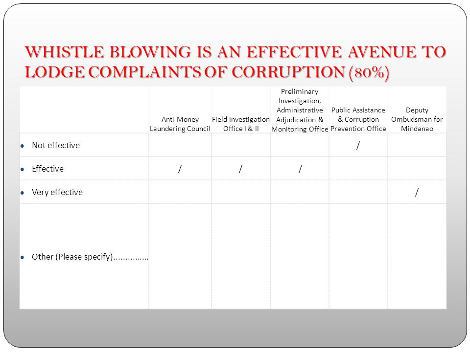 EMPHASIZING THE ROLE OF WHISTLE BLOWER IN REPORTING CORRUPTION IS VERY IMPORTANT (60%) Anti-Money Laundering Council Field Investigation Office I & II Preliminary Investigation, Administrative Adjudication & Monitoring Office Public Assistance & Corruption Prevention Office Deputy Ombudsman for Mindanao Not at all important Low importance Slightly important Neutral Moderately important / Very important/ // Extremely important /