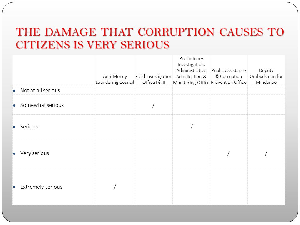 THE DAMAGE THAT CORRUPTION CAUSES TO THE PRIVATE SECTOR IS SERIOUS Anti-Money Laundering Council Field Investigation Office I & II Preliminary Investigation, Administrative Adjudication & Monitoring Office Public Assistance & Corruption Prevention Office Deputy Ombudsman for Mindanao Not at all serious Somewhat serious / Serious // Very serious / Extremely serious/