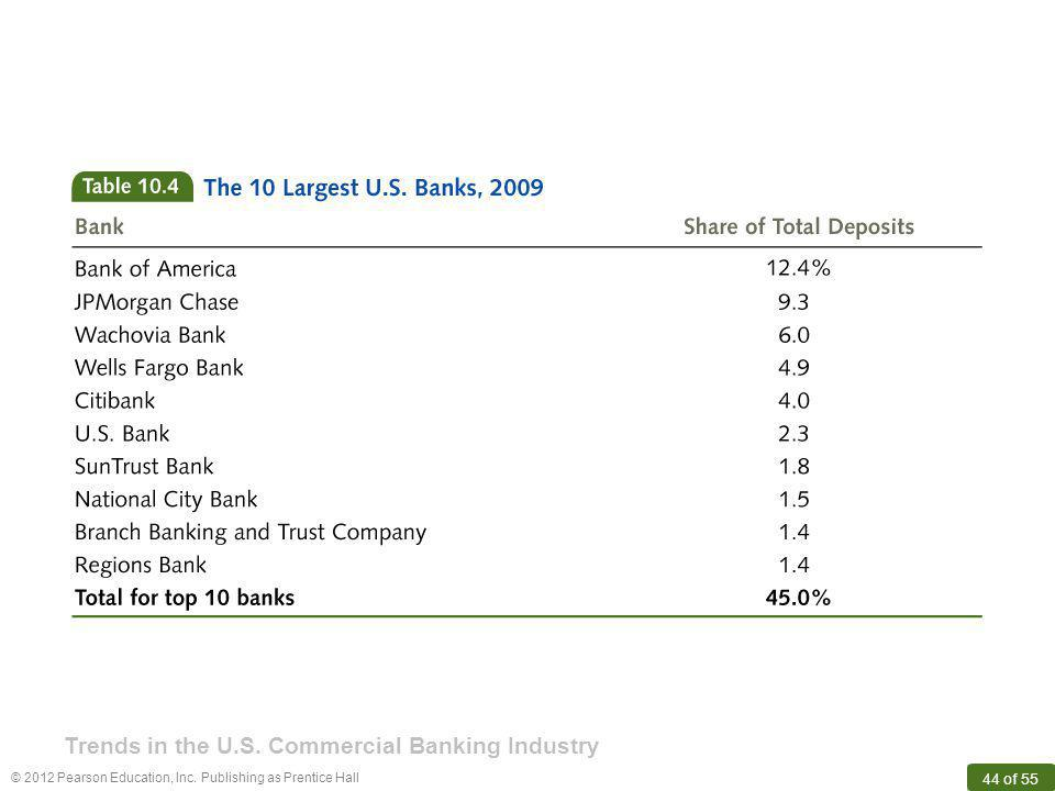 © 2012 Pearson Education, Inc. Publishing as Prentice Hall 44 of 55 Trends in the U.S. Commercial Banking Industry