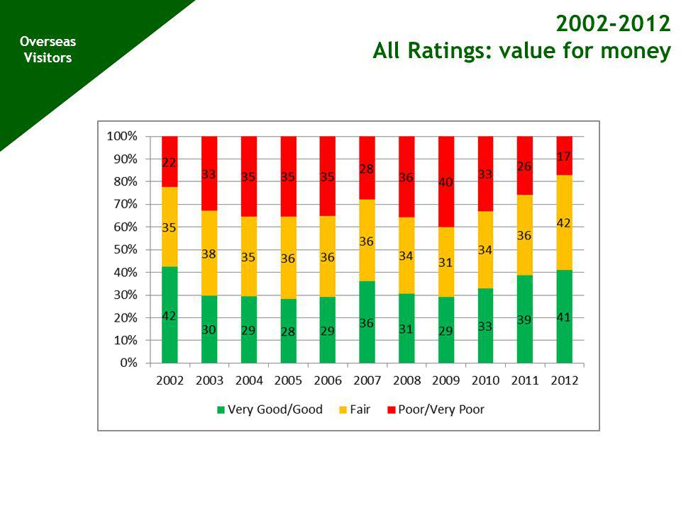 2002-2012 All Ratings: value for money Overseas Visitors