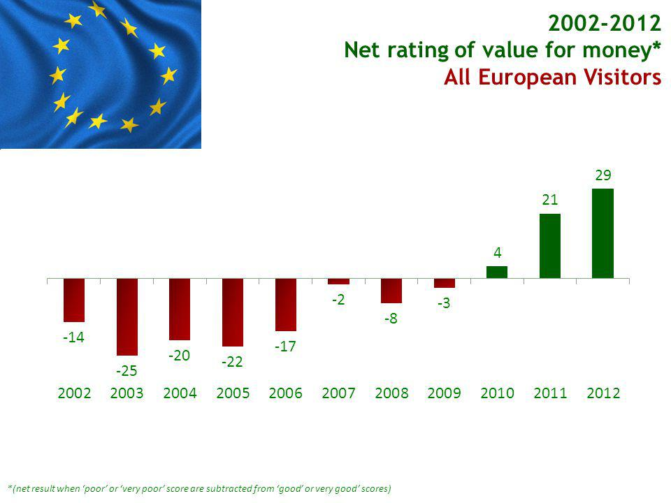 *(net result when poor or very poor score are subtracted from good or very good scores) Net rating of value for money* All European Visitors Other European Visitors