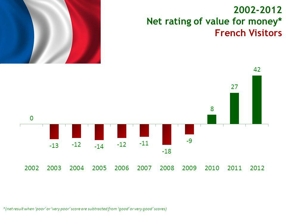 *(net result when poor or very poor score are subtracted from good or very good scores) Net rating of value for money* French Visitors French Visitors