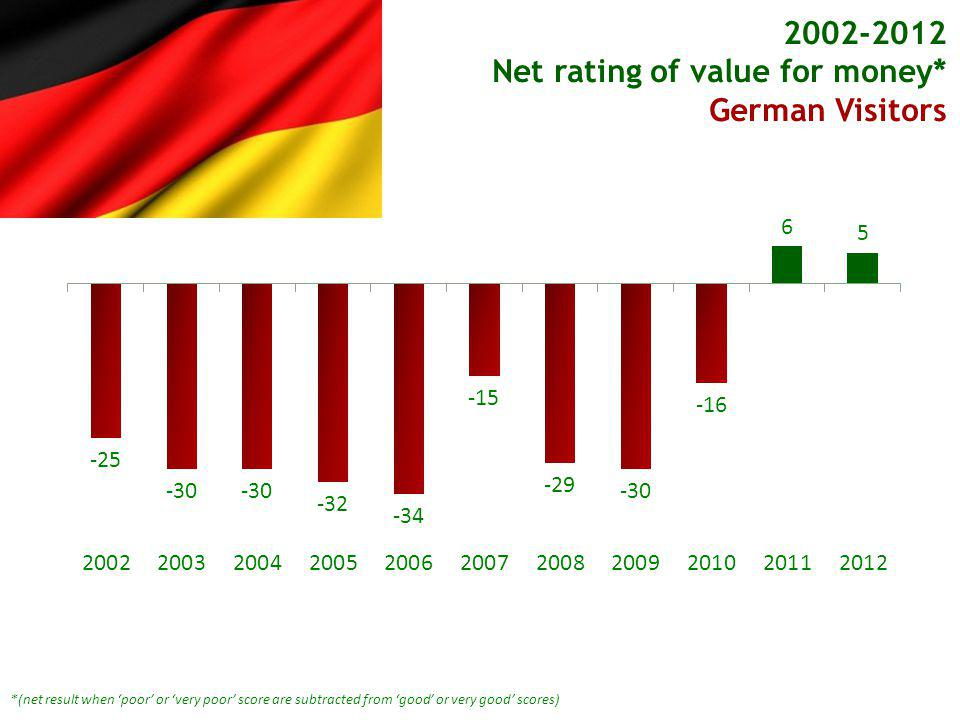 *(net result when poor or very poor score are subtracted from good or very good scores) Net rating of value for money* German Visitors German Visitors