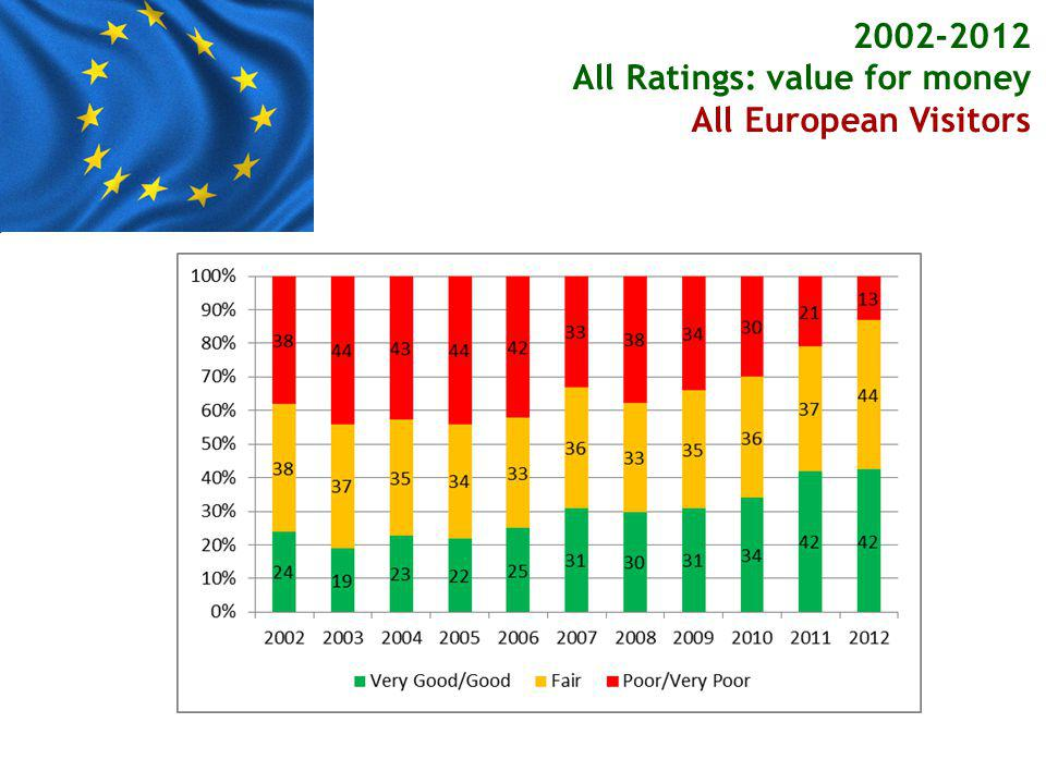 2002-2012 All Ratings: value for money All European Visitors Other European Visitors