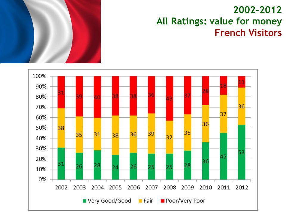 2002-2012 All Ratings: value for money German Visitors German Visitors