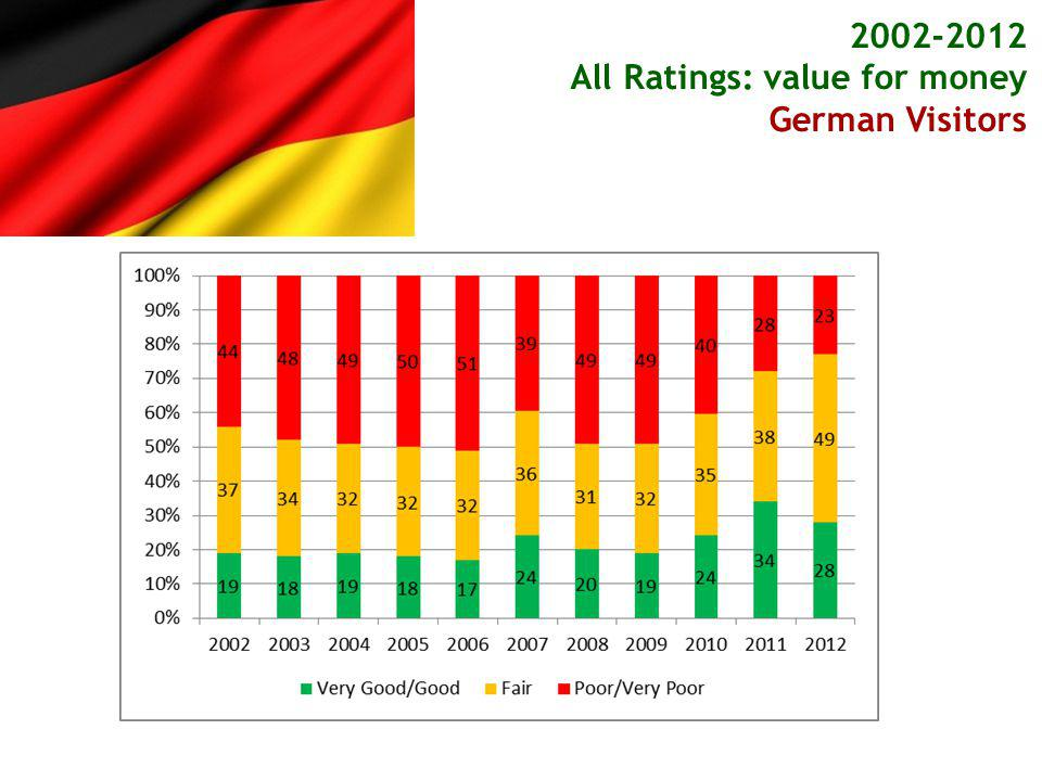 *(net result when poor or very poor score are subtracted from good or very good scores) 2002-2012 Net rating of value for money* Overseas Visitors
