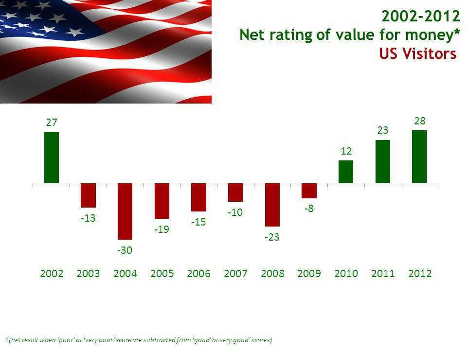 *(net result when poor or very poor score are subtracted from good or very good scores) 2002-2012 Net rating of value for money* US Visitors US Visitors