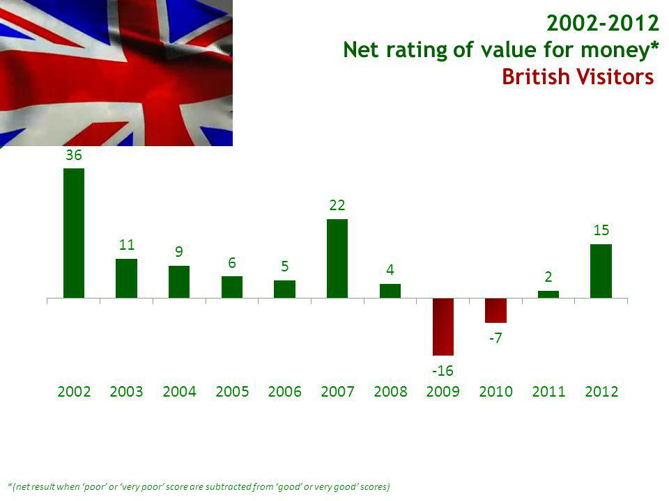 *(net result when poor or very poor score are subtracted from good or very good scores) 2002-2012 Net rating of value for money* British Visitors