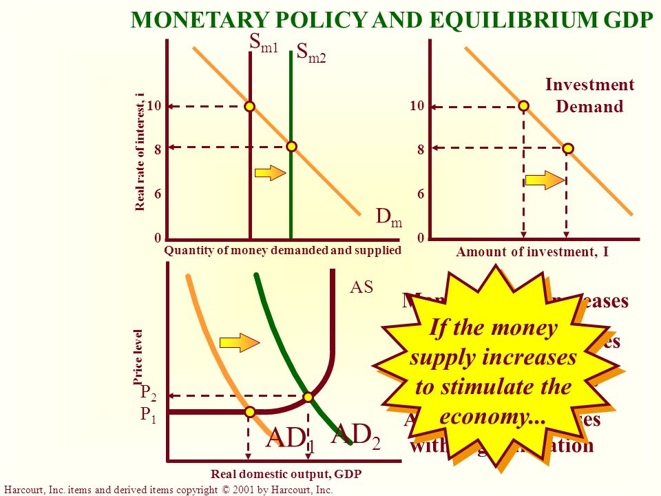 Harcourt, Inc. items and derived items copyright © 2001 by Harcourt, Inc. MONETARY POLICY, REAL GDP AND THE PRICE LEVEL Cause-Effect Chain Money suppl