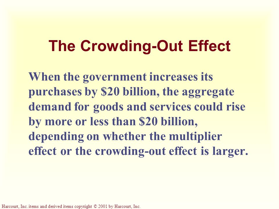 AD 3 4. …which in turn partly offsets the initial increase in aggregate demand. The Crowding-Out Effect... Aggregate demand, AD 1 (b) The Shift in Agg