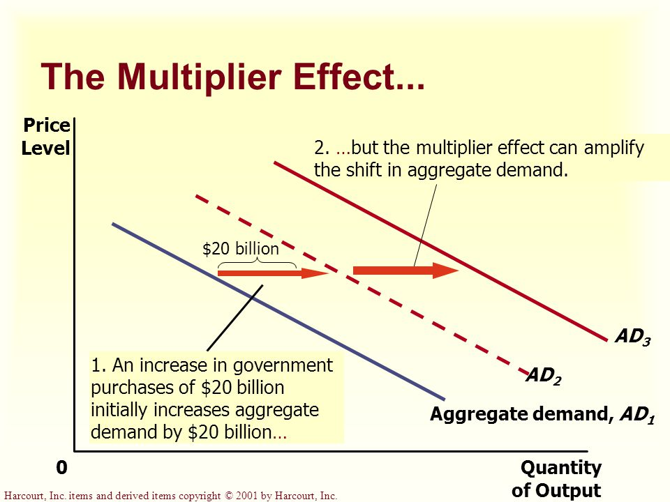 A Monetary Injection... 1. When the Fed increases the money supply… MS 2 Y1Y1 P Quantity of Output 0 Price Level Aggregate demand, AD 1 (a) The Money