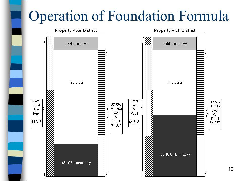 12 Operation of Foundation Formula