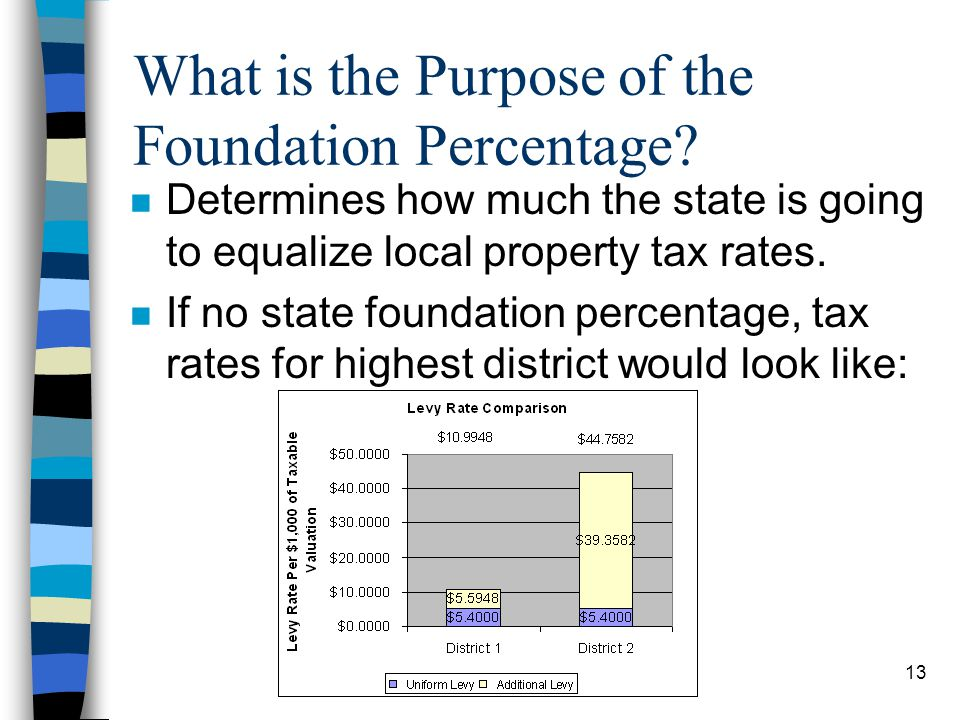 13 What is the Purpose of the Foundation Percentage? n Determines how much the state is going to equalize local property tax rates. n If no state foun