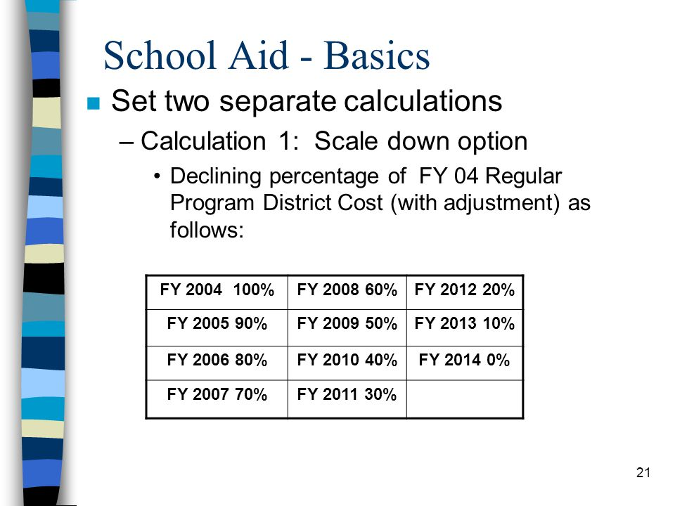 21 School Aid - Basics n Set two separate calculations –Calculation 1: Scale down option Declining percentage of FY 04 Regular Program District Cost (