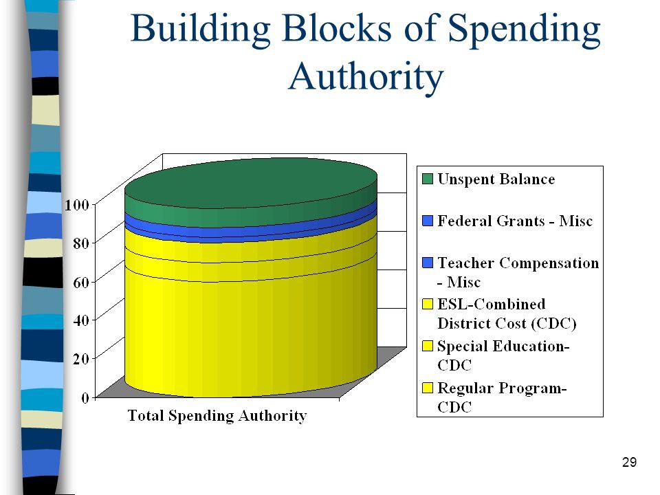 29 Building Blocks of Spending Authority