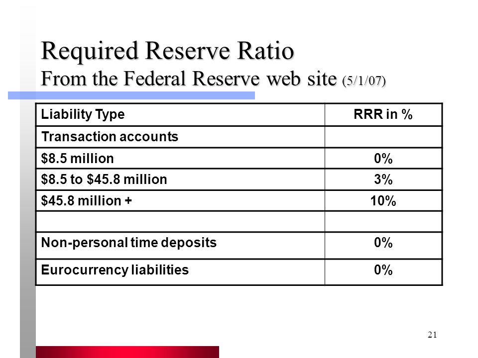 21 Required Reserve Ratio From the Federal Reserve web site (5/1/07) Liability TypeRRR in % Transaction accounts $8.5 million0% $8.5 to $45.8 million3% $45.8 million +10% Non-personal time deposits0% Eurocurrency liabilities0%