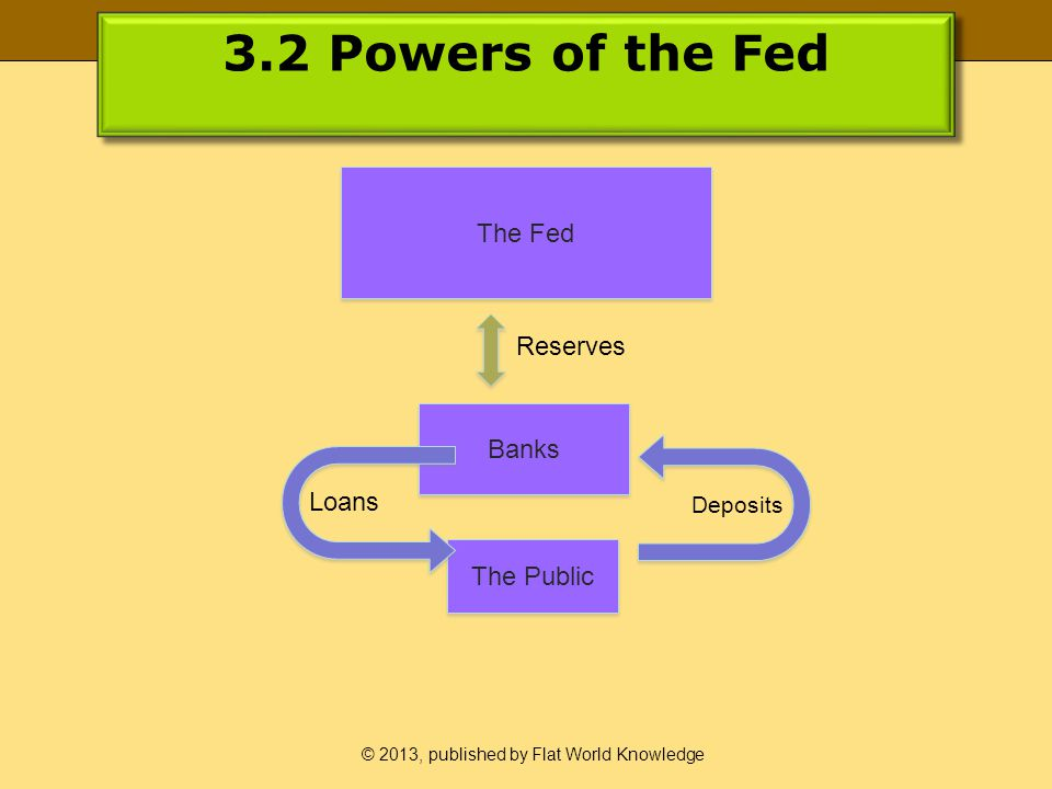 © 2013, published by Flat World Knowledge 3.2 Powers of the Fed The Fed Banks The Public Reserves Deposits Loans