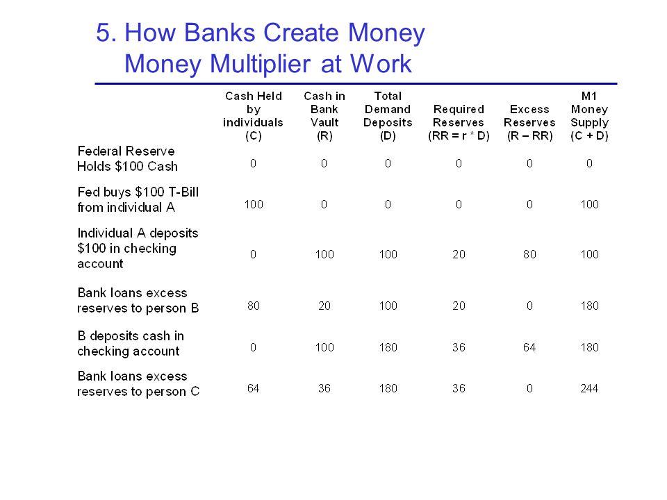 5. How Banks Create Money Money Multiplier at Work
