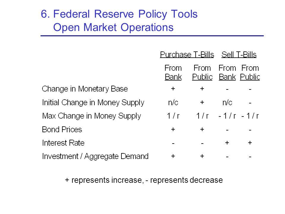 6. Federal Reserve Policy Tools Open Market Operations + represents increase, - represents decrease