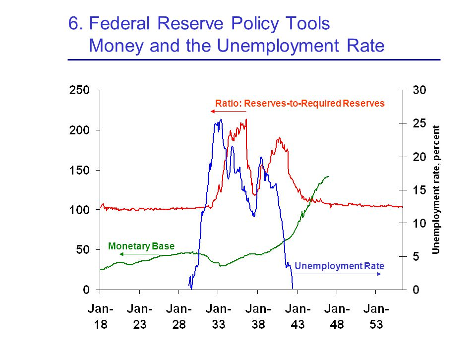 6. Federal Reserve Policy Tools Money and the Unemployment Rate Ratio: Reserves-to-Required Reserves Unemployment Rate Monetary Base