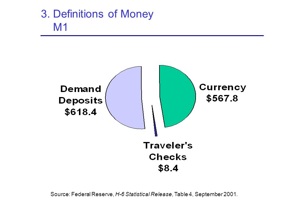 3. Definitions of Money M1 Source: Federal Reserve, H-6 Statistical Release, Table 4, September 2001.