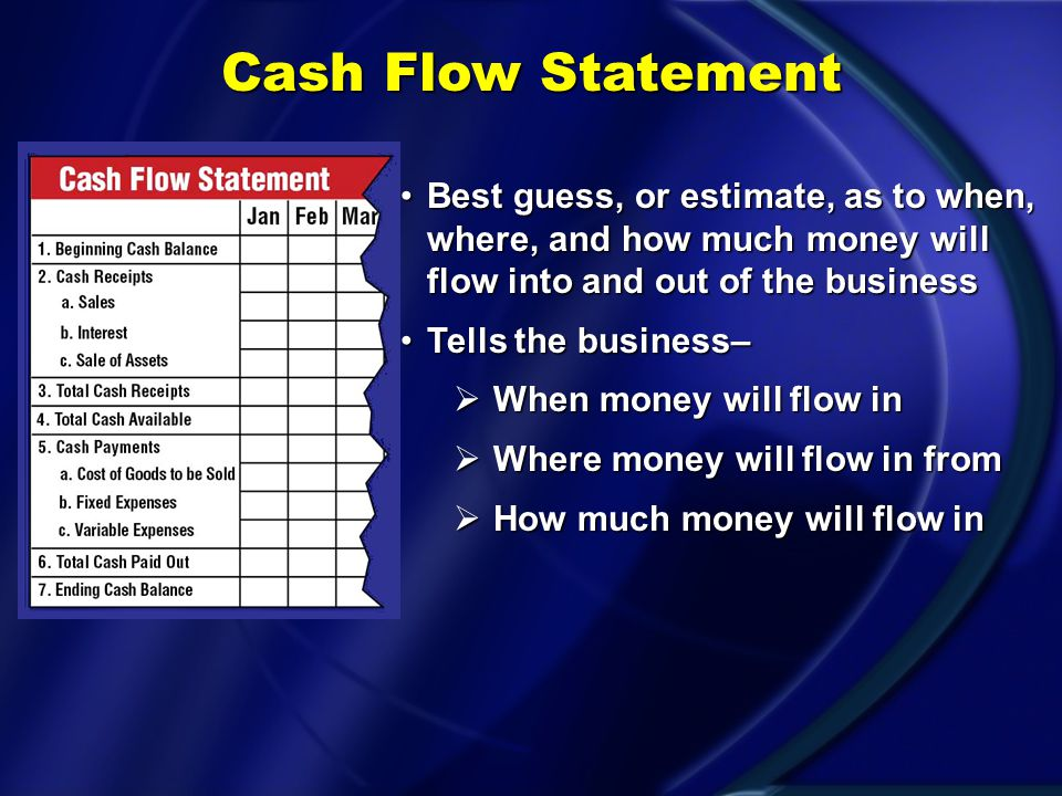 Describe the components of a cash flow statement. Objective