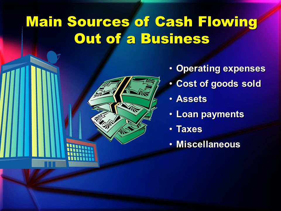 Cash Flows Into a Business From Five Main Sources Start-up moneyStart-up money Sale of productsSale of products LoansLoans InterestInterest Sale of as