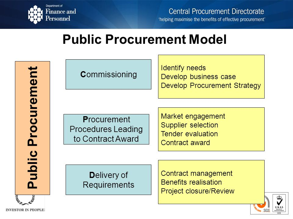 Public Procurement Model Commissioning Identify needs Develop business case Develop Procurement Strategy Procurement Procedures Leading to Contract Award Market engagement Supplier selection Tender evaluation Contract award Delivery of Requirements Contract management Benefits realisation Project closure/Review Public Procurement