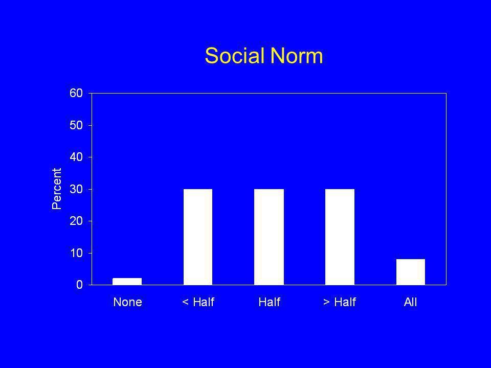 Social Norm