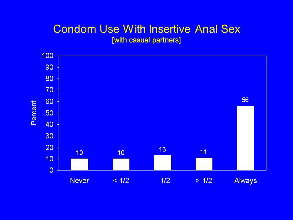 Condom Use With Insertive Anal Sex [with casual partners]