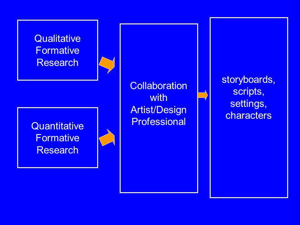 Qualitative Formative Research Quantitative Formative Research Collaboration with Artist/Design Professional storyboards, scripts, settings, character