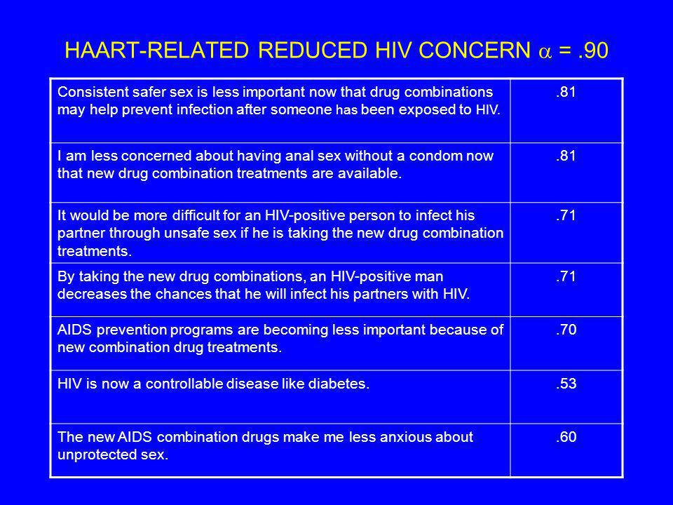 HAART-RELATED REDUCED HIV CONCERN =.90 Consistent safer sex is less important now that drug combinations may help prevent infection after someone has been exposed to HIV..81 I am less concerned about having anal sex without a condom now that new drug combination treatments are available..81 It would be more difficult for an HIV-positive person to infect his partner through unsafe sex if he is taking the new drug combination treatments..71 By taking the new drug combinations, an HIV-positive man decreases the chances that he will infect his partners with HIV..71 AIDS prevention programs are becoming less important because of new combination drug treatments..70 HIV is now a controllable disease like diabetes..53 The new AIDS combination drugs make me less anxious about unprotected sex..60