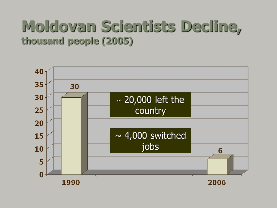 Moldovan Scientists Decline, thousand people (2005) ~ 20,000 left the country ~ 4,000 switched jobs