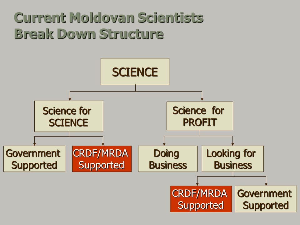 Current Moldovan Scientists Break Down Structure Science for PROFIT SCIENCE DoingBusiness Looking for Business SCIENCE GovernmentSupportedCRDF/MRDASupported CRDF/MRDASupportedGovernmentSupported