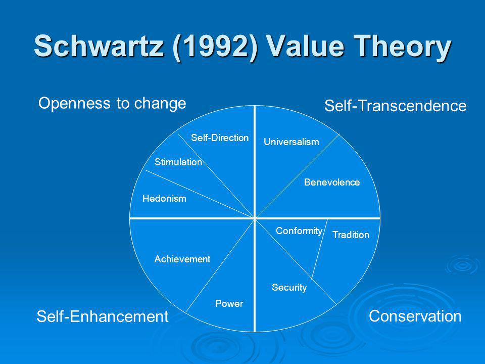 Schwartz (1992) Value Theory Self-Direction Universalism Benevolence Tradition Conformity Security Power Achievement Hedonism Stimulation Openness to