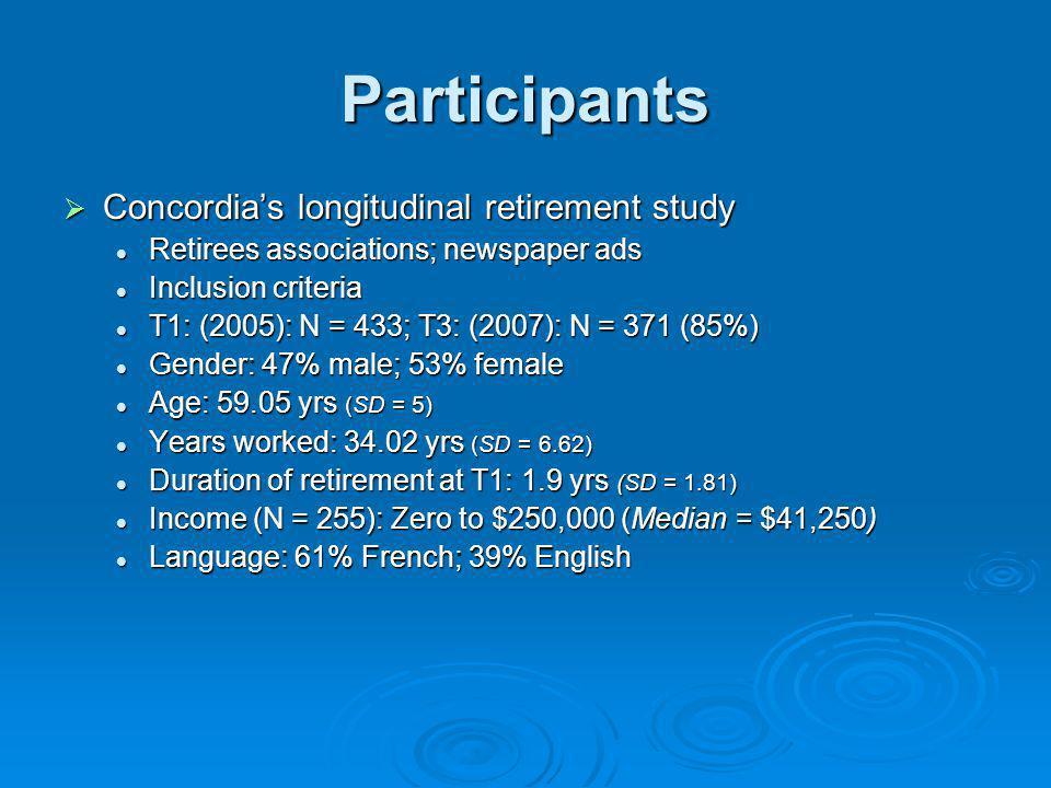 Participants Concordias longitudinal retirement study Concordias longitudinal retirement study Retirees associations; newspaper ads Retirees associati