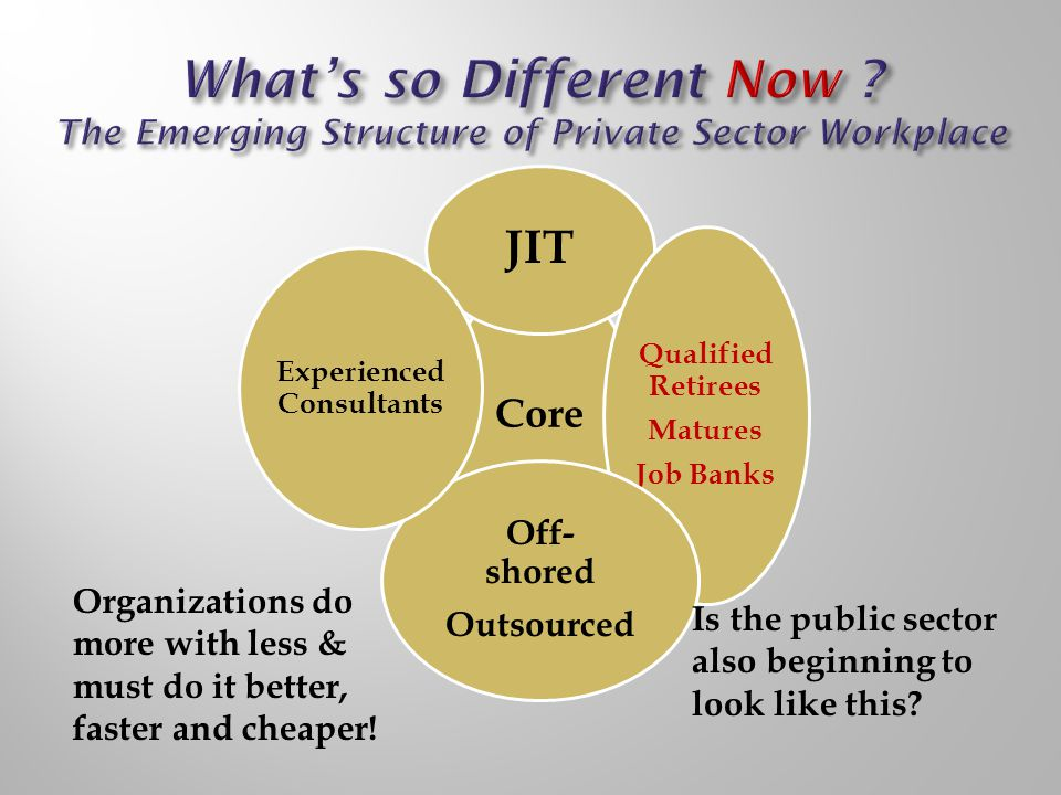 Core JIT Qualified Retirees Matures Job Banks Off- shored Outsourced Experienced Consultants Organizations do more with less & must do it better, faster and cheaper.