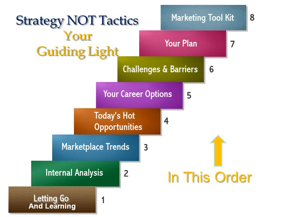 Strategy NOT Tactics Your Guiding Light And Learning In This Order